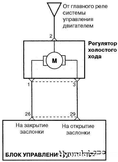 Рисунок 2.238.  Схема соединений с ЭБУ регулятора холостого хода.